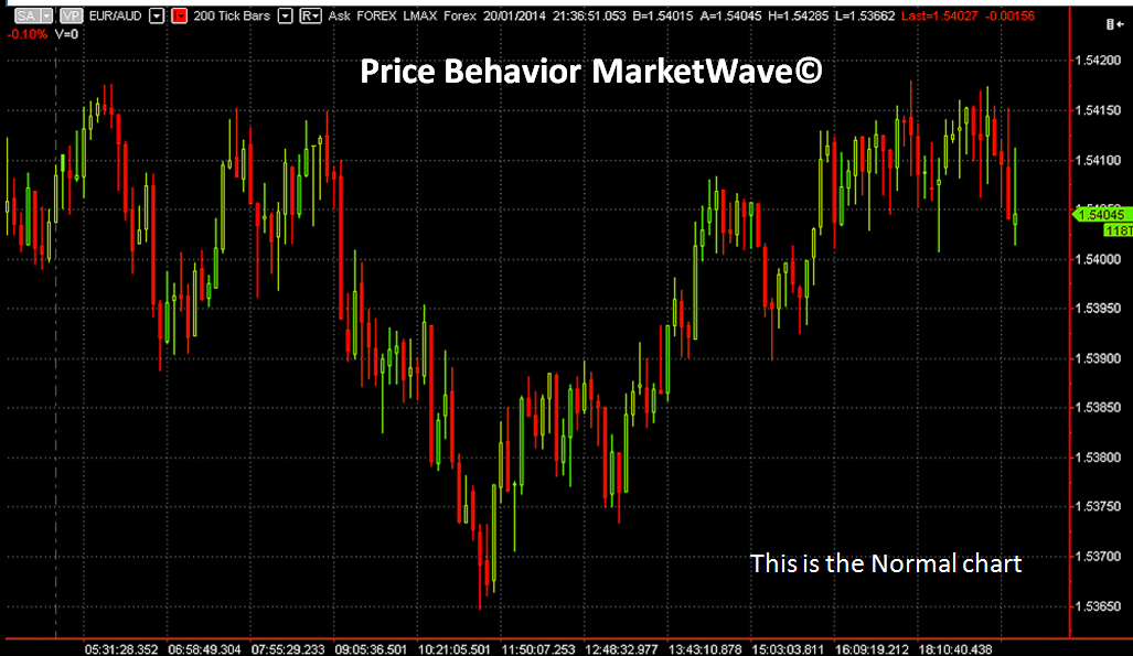 Price Behavior MarketWave