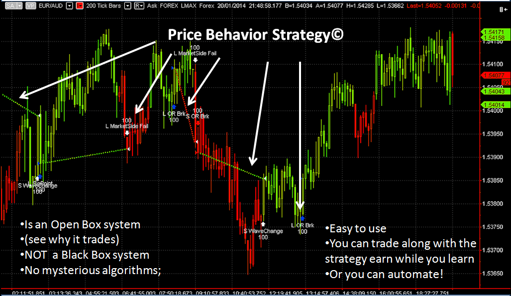 Price Behavior Strategy